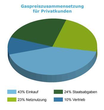 Gaspreiszusammensetzung